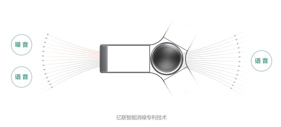 亿联智能消噪专利技术